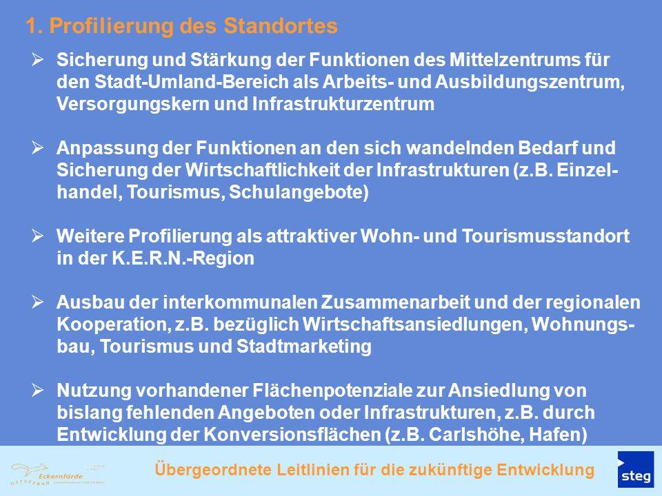 1. Profilierung des Standortes  Sicherung und Stärkung der Funktionen des Mittelzentrums für den Stadt-Umland-Bereich als Arbeits- und Ausbildungszen