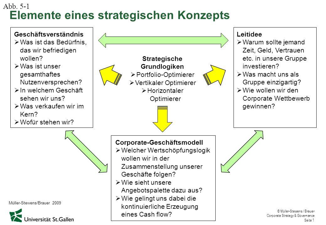 © Müller-Stewens / Brauer Corporate Strategy & Governance Seite 1 Corporate-Geschäftsmodell  Welcher Wertschöpfungslogik wollen wir in der Zusammenstellung unserer Geschäfte folgen.