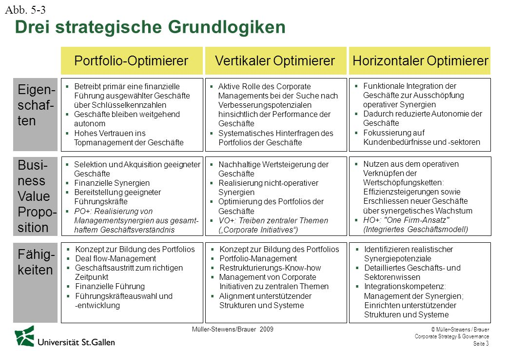 """© Müller-Stewens / Brauer Corporate Strategy & Governance Seite 4 Strategische Corporate-Initiativen bei General Electric Verhaltensgrundsätze """"Set aggressive goals """"Hate bureaucracy """"Reduce costs, speed up, be self-confident, energetic """"Be open for other ideas """"Create a vision and communicate it """"Think global """"Live quality """"Beat the dot.com with their own weapons Strategische Initiativen """"Be number one or number two """"Elimination of all non-value-adding costs ; """"Work-out """"Speed, simplicity, self-confidence """"Boundaryless company """"No type 4 manager """"Globalization """"6 Sigma quality improvement """"Aftermarket and services """"Destroy your business Imagination breakthrough Ecomagination 82 84 86 88 90 92 94 96 98 00 02 04 06 In Anlehnung an The Boston Consulting Group Abb."""