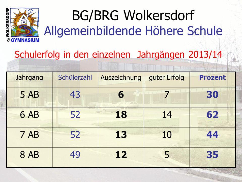 BG/BRG Wolkersdorf Allgemeinbildende Höhere Schule Schulerfolg in den einzelnen Jahrgängen 2013/14 JahrgangSchülerzahlAuszeichnungguter ErfolgProzent