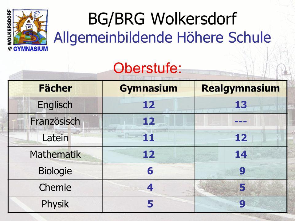 BG/BRG Wolkersdorf Allgemeinbildende Höhere Schule Schulerfolg in den einzelnen Jahrgängen 2013/14 JahrgangSchülerzahlAuszeichnungguter ErfolgProzent 5 AB436730 6 AB52181462 7 AB52131044 8 AB4912535
