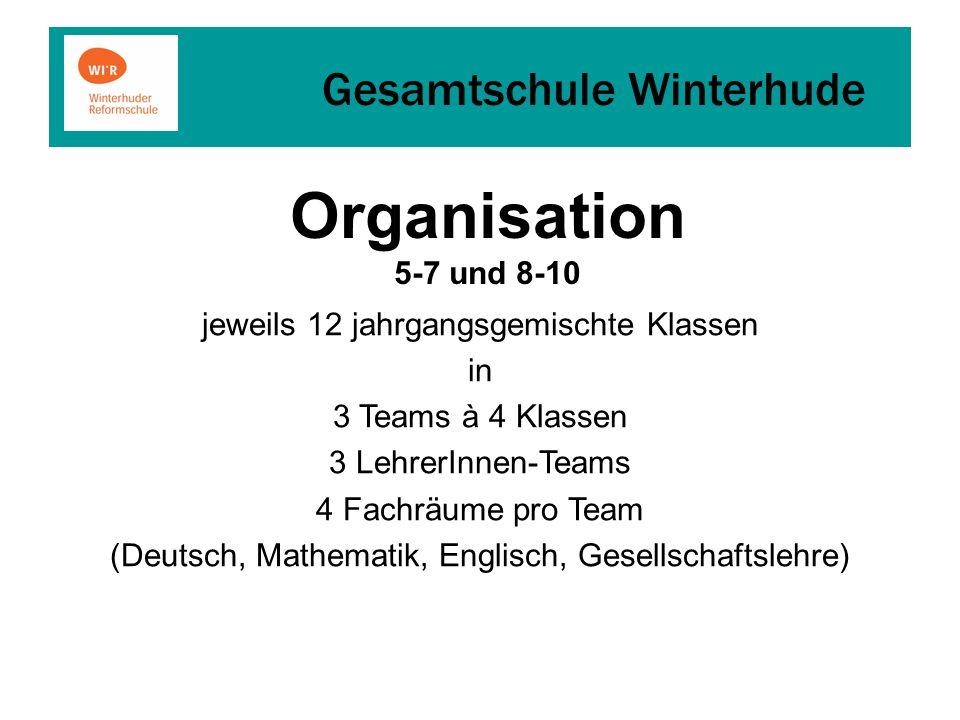 Gesamtschule Winterhude jeweils 12 jahrgangsgemischte Klassen in 3 Teams à 4 Klassen 3 LehrerInnen-Teams 4 Fachräume pro Team (Deutsch, Mathematik, Englisch, Gesellschaftslehre) Organisation 5-7 und 8-10
