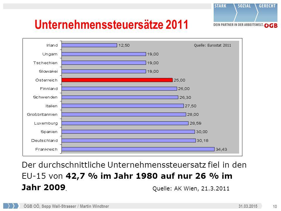 10 31.03.2015ÖGB OÖ, Sepp Wall-Strasser / Martin Windtner Unternehmenssteuersätze 2011 Quelle: Eurostat 2011 Der durchschnittliche Unternehmenssteuersatz fiel in den EU-15 von 42,7 % im Jahr 1980 auf nur 26 % im Jahr 2009.