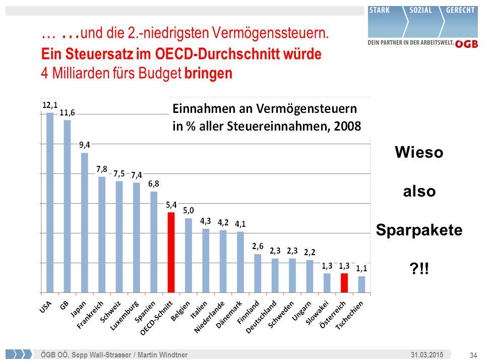 34 31.03.2015ÖGB OÖ, Sepp Wall-Strasser / Martin Windtner … … und die 2.-niedrigsten Vermögenssteuern. Ein Steuersatz im OECD-Durchschnitt würde 4 Mil