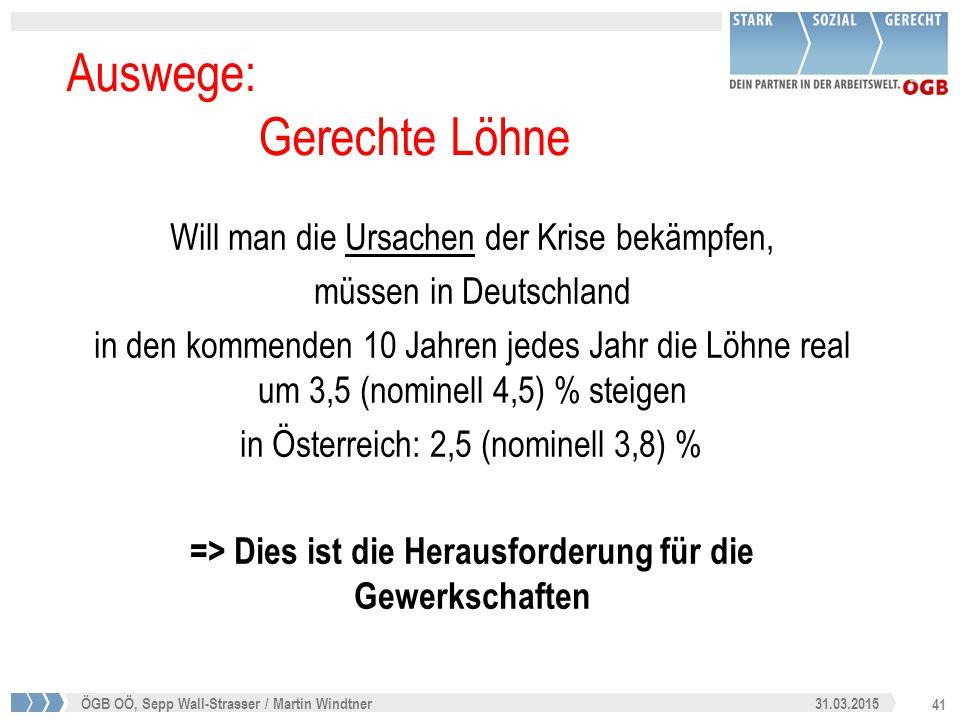 41 31.03.2015ÖGB OÖ, Sepp Wall-Strasser / Martin Windtner Auswege: Gerechte Löhne Will man die Ursachen der Krise bekämpfen, müssen in Deutschland in den kommenden 10 Jahren jedes Jahr die Löhne real um 3,5 (nominell 4,5) % steigen in Österreich: 2,5 (nominell 3,8) % => Dies ist die Herausforderung für die Gewerkschaften