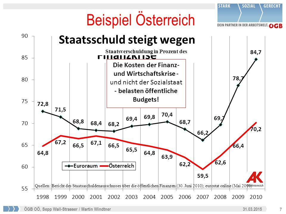 """28 31.03.2015ÖGB OÖ, Sepp Wall-Strasser / Martin Windtner 31.03.2015 28 Falsche Wege: Schuldenbremsen Dies stellt paradoxerweise auch STANDARD&POORS im jüngsten Bericht fest: """"Daher glauben wir, dass ein Reformprozess, der allein auf eine Austeritätspolitik ( Sparpolitik ) baut, das Risiko in sich trägt, dass er selbstzerstörerisch wirkt… die Sorgen der Konsumenten steigen wegen der Unsicherheit ihres Arbeitsplatzes und ihrer verfügbarer Einkommen…und die Inlandsnachfrage sinkt, was wiederum die nationalen Steuereinnahmen vermindert. Standard and Poors, Jänner 2012"""