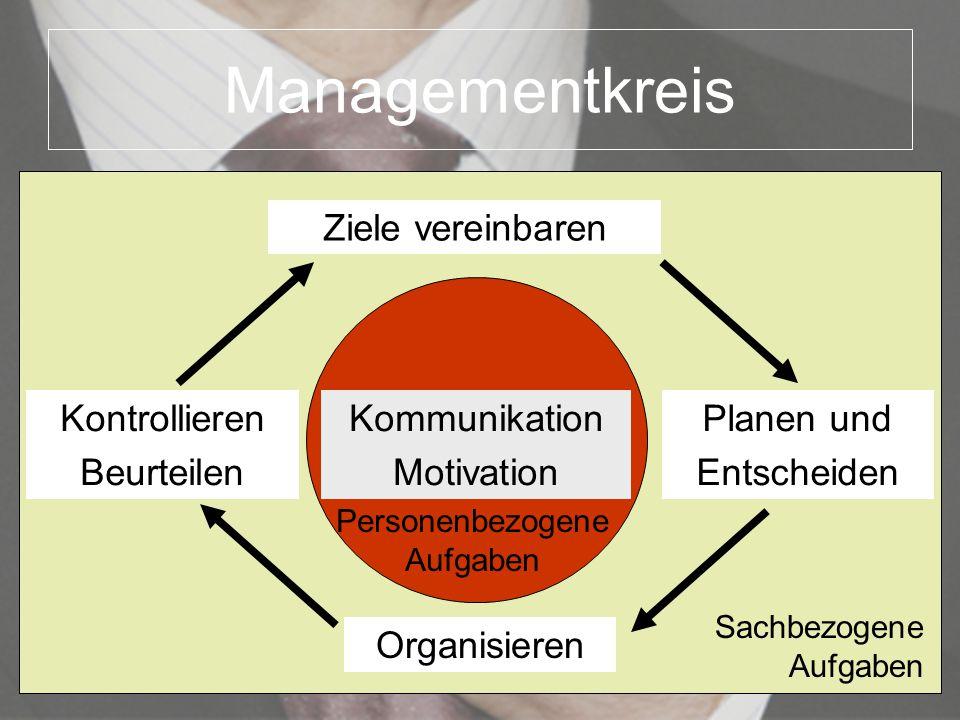 Managementkreis Kontrollieren Beurteilen Planen und Entscheiden Ziele vereinbaren Organisieren Kommunikation Motivation Personenbezogene Aufgaben Sach