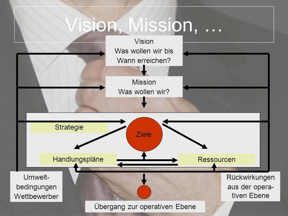 Vision, Mission, … Vision Was wollen wir bis Wann erreichen? Mission Was wollen wir? Handlungspläne Ressourcen Ziele Strategie Umwelt- bedingungen Wet