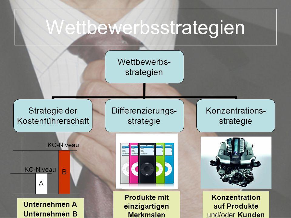 Wettbewerbsstrategien Wettbewerbs- strategien Strategie der Kostenführerschaft Differenzierungs- strategie Konzentrations- strategie A B KO-Niveau Unt