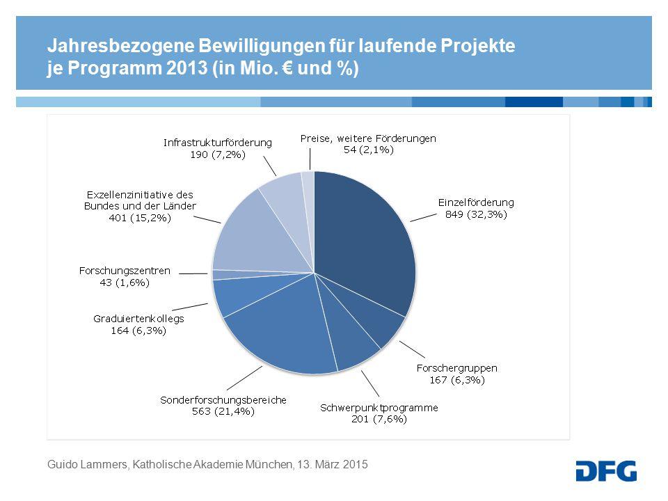 Jahresbezogene Bewilligungen für laufende Projekte je Programm 2013 (in Mio. € und %) Guido Lammers, Katholische Akademie München, 13. März 2015