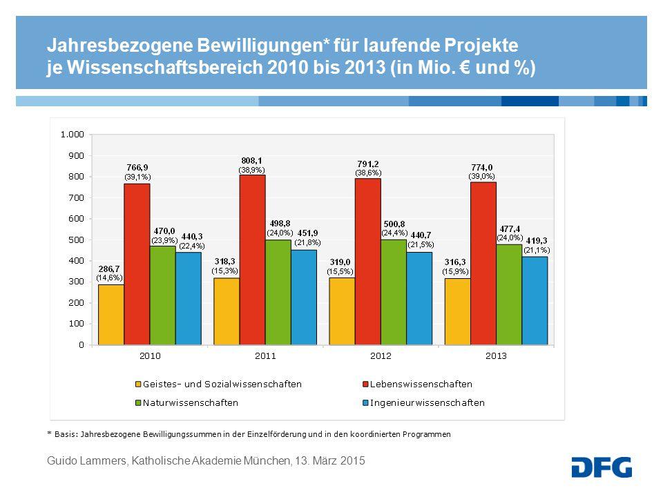 Jahresbezogene Bewilligungen* für laufende Projekte je Wissenschaftsbereich 2010 bis 2013 (in Mio. € und %) * Basis: Jahresbezogene Bewilligungssummen