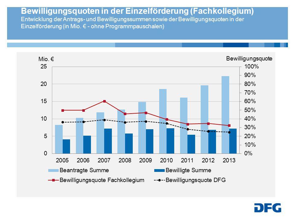 Bewilligungsquoten in der Einzelförderung (Fachkollegium) Entwicklung der Antrags- und Bewilligungssummen sowie der Bewilligungsquoten in der Einzelfö