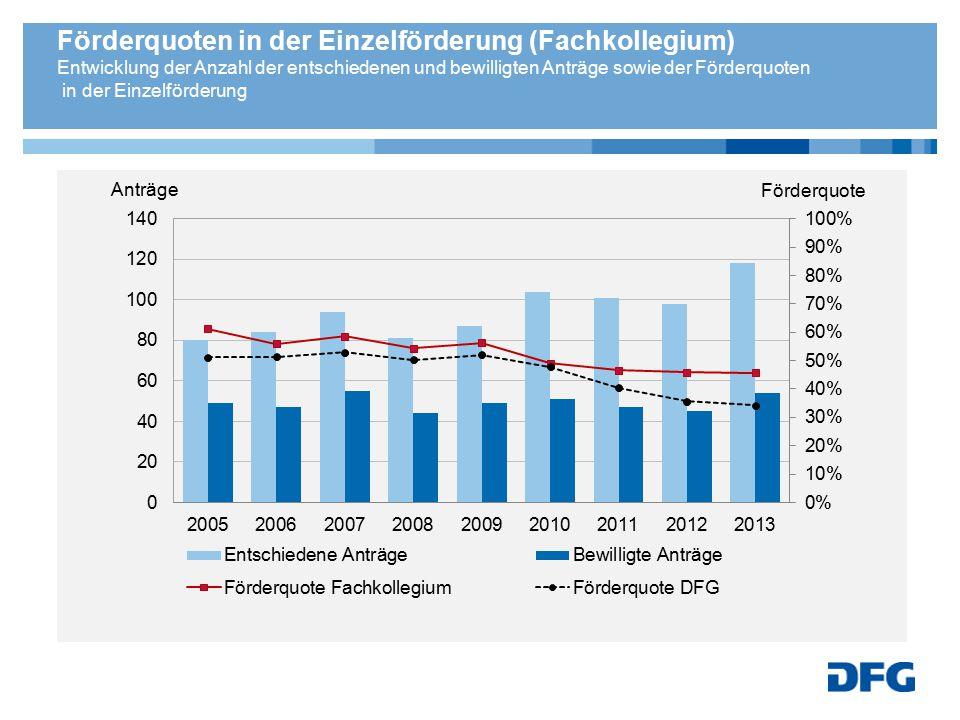 Förderquoten in der Einzelförderung (Fachkollegium) Entwicklung der Anzahl der entschiedenen und bewilligten Anträge sowie der Förderquoten in der Ein