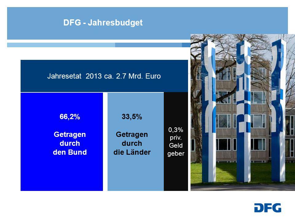 DFG - Jahresbudget 66,2% Getragen durch den Bund 33,5% Getragen durch die Länder 0,3% Getragen durch private Geldgeber Jahresetat 2013 ca. 2.7 Mrd. Eu