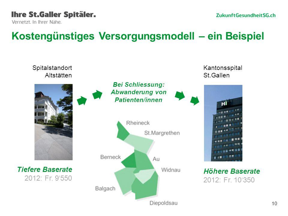 10 Spitalstandort Altstätten Tiefere Baserate 2012: Fr. 9'550 Kantonsspital St.Gallen Höhere Baserate 2012: Fr. 10'350 Bei Schliessung: Abwanderung vo