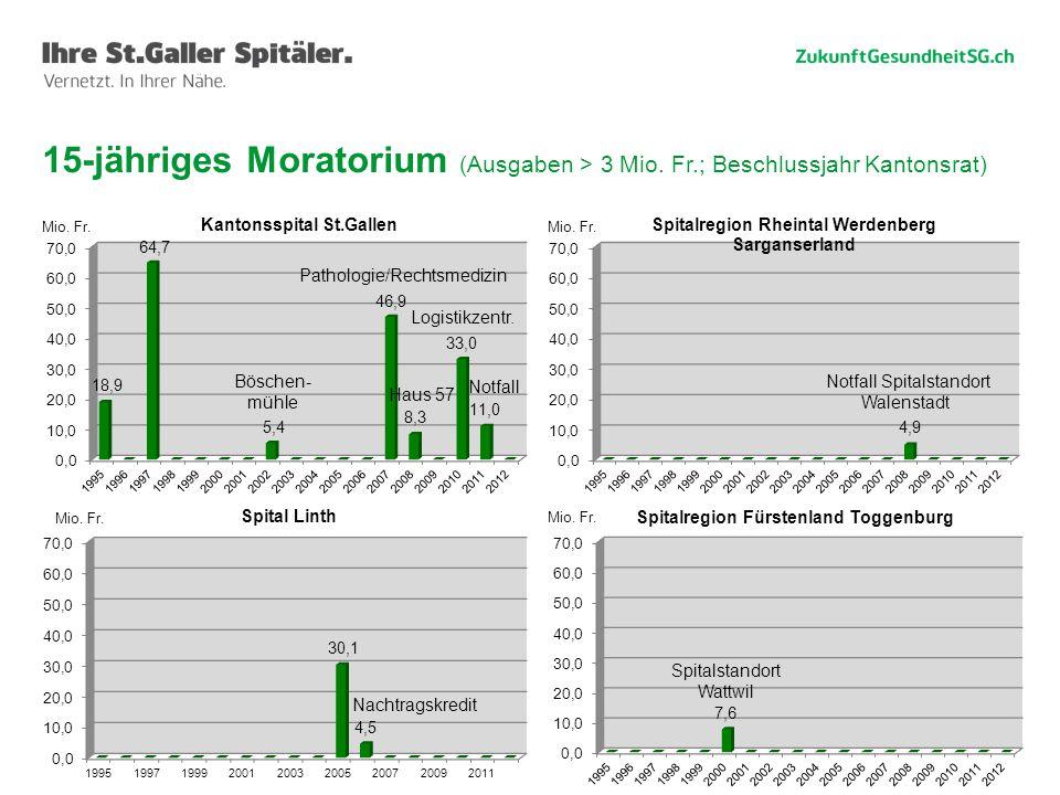 15 15-jähriges Moratorium (Ausgaben > 3 Mio. Fr.; Beschlussjahr Kantonsrat) Böschen- mühle Pathologie/Rechtsmedizin Logistikzentr. Haus 57 Notfall Not