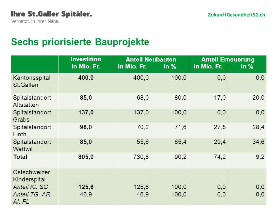 16 Sechs priorisierte Bauprojekte Investition in Mio. Fr.in Mio. Fr.in % Anteil in Mio. Fr. Antei in % Kantonsspital St.Gallen 400,0 100,00,0 Spitalst