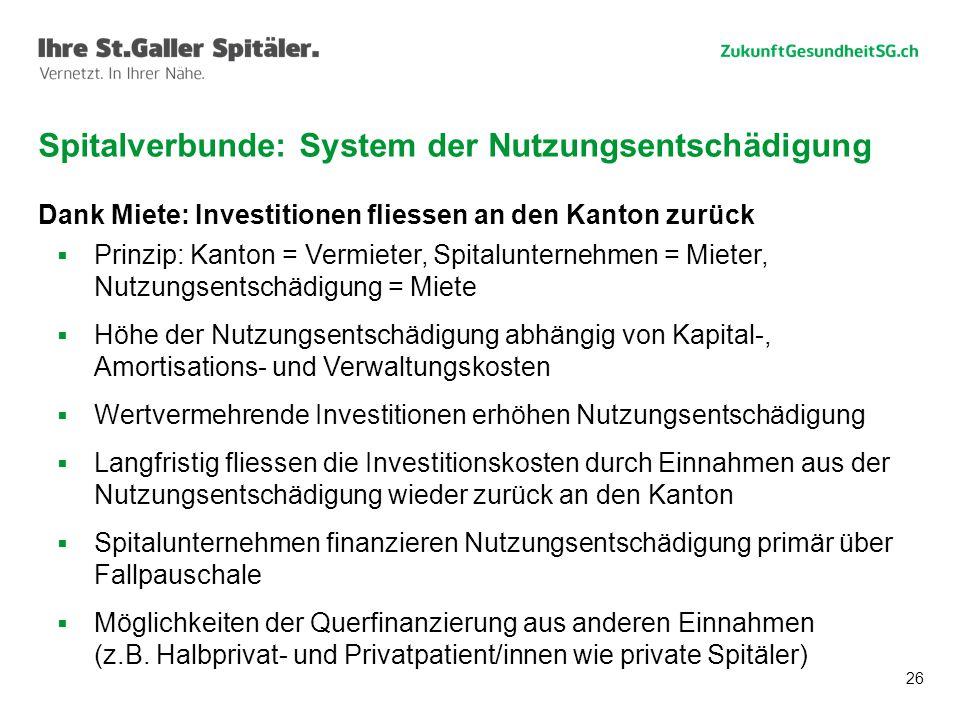 26 Dank Miete: Investitionen fliessen an den Kanton zurück  Prinzip: Kanton = Vermieter, Spitalunternehmen = Mieter, Nutzungsentschädigung = Miete 