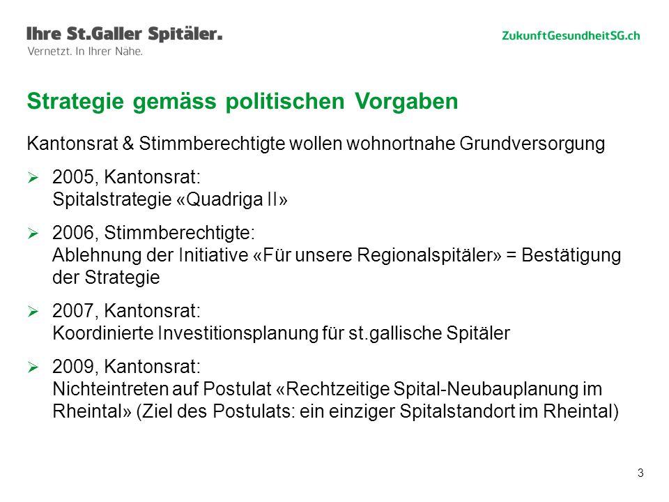 3 Kantonsrat & Stimmberechtigte wollen wohnortnahe Grundversorgung  2005, Kantonsrat: Spitalstrategie «Quadriga II»  2006, Stimmberechtigte: Ablehnu