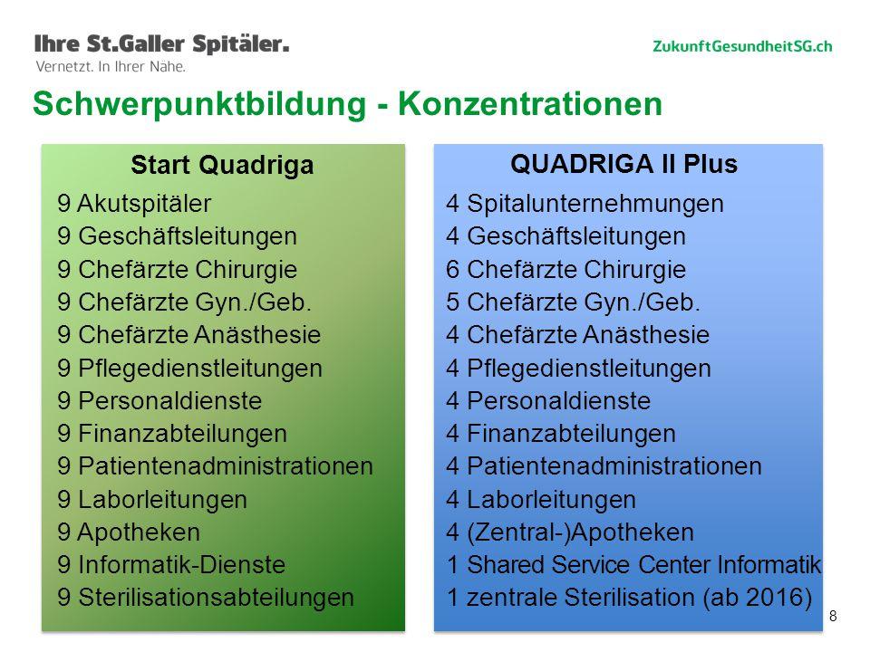 8 Schwerpunktbildung - Konzentrationen Start Quadriga QUADRIGA II Plus 9 Akutspitäler 9 Geschäftsleitungen 9 Chefärzte Chirurgie 9 Chefärzte Gyn./Geb.
