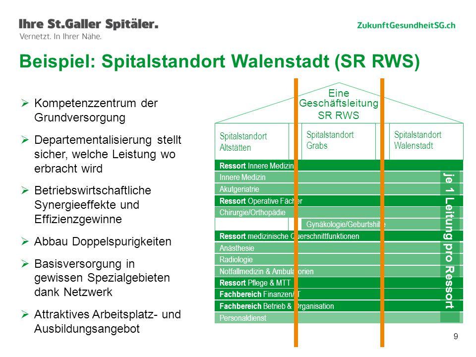 9 Beispiel: Spitalstandort Walenstadt (SR RWS)  Kompetenzzentrum der Grundversorgung  Departementalisierung stellt sicher, welche Leistung wo erbrac
