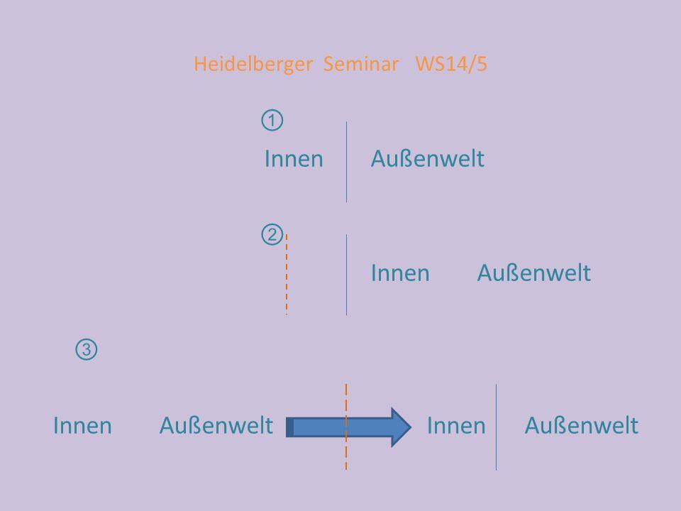 Heidelberger Seminar WS14/5 ① Innen Außenwelt ② Innen Außenwelt ③ Innen Außenwelt Innen Außenwelt