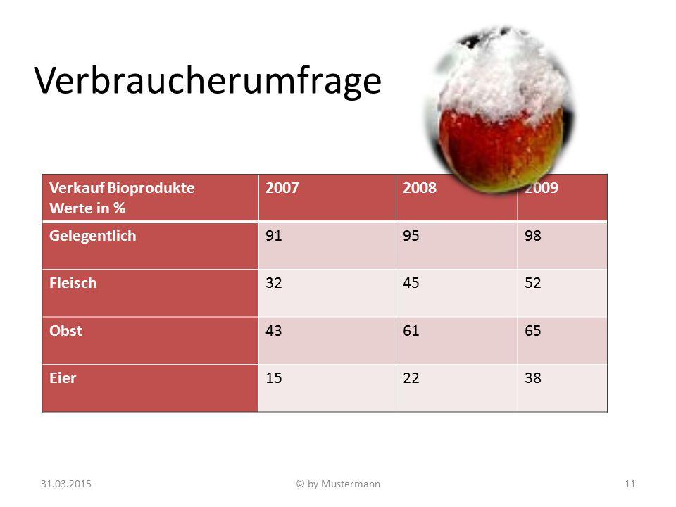 Verbraucherumfrage Verkauf Bioprodukte Werte in % 200720082009 Gelegentlich919598 Fleisch324552 Obst436165 Eier152238 31.03.2015© by Mustermann11