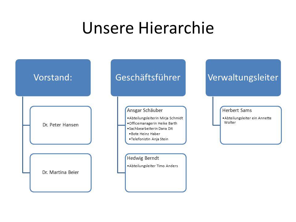 Unsere Hierarchie Vorstand: Dr. Peter HansenDr. Martina Beier Geschäftsführer Ansgar Schäuber Abteilungsleiterin Mirja Schmidt Officemanagerin Heike B