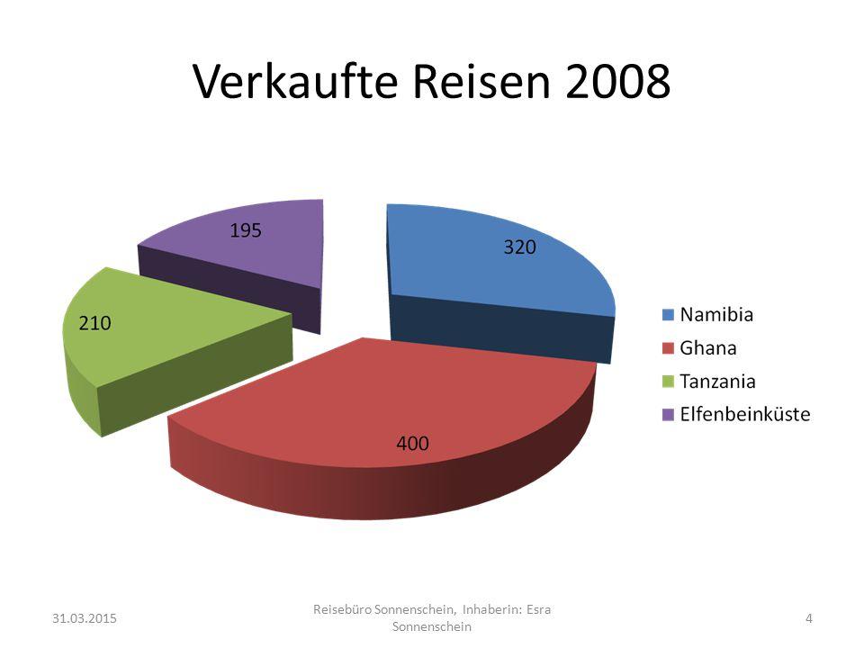 Verkaufte Reisen 2008 31.03.2015 Reisebüro Sonnenschein, Inhaberin: Esra Sonnenschein 4