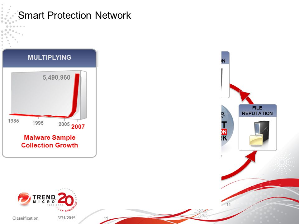 Smart Protection Network 3/31/2015 11 Classification 5,490,960 1985 1995 2007 Malware Sample Collection Growth MULTIPLYING 2005 3/31/2015 11 Customers Partners TrendLabs Research, Service & Support Samples Submissions Honeypots Web Crawling Feedback Loops Behavioral Analysis EMAIL REPUTATION FILE REPUTATION WEB REPUTATION THREAT ANALYSIS