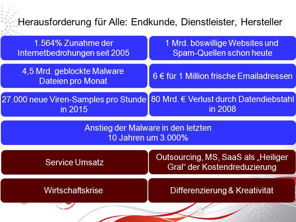 Herausforderung für Alle: Endkunde, Dienstleister, Hersteller 1.564% Zunahme der Internetbedrohungen seit 2005 4,5 Mrd.