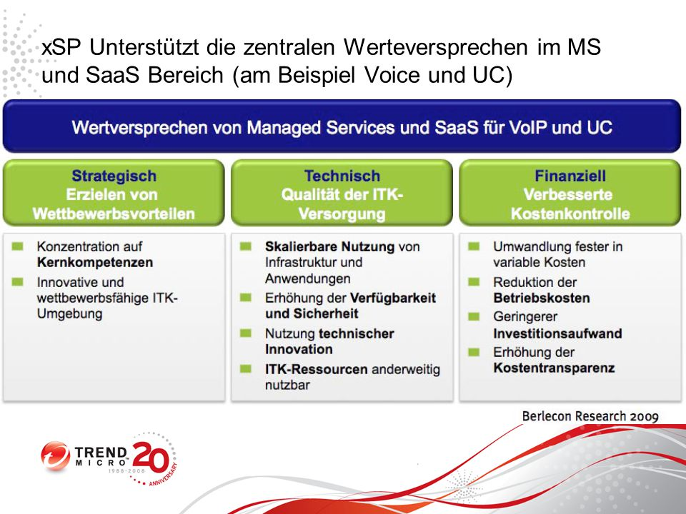 xSP Unterstützt die zentralen Werteversprechen im MS und SaaS Bereich (am Beispiel Voice und UC)