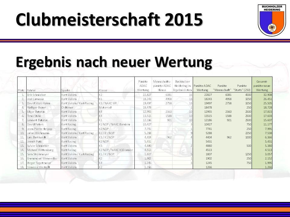 Ergebnis nach neuer Wertung Clubmeisterschaft 2015