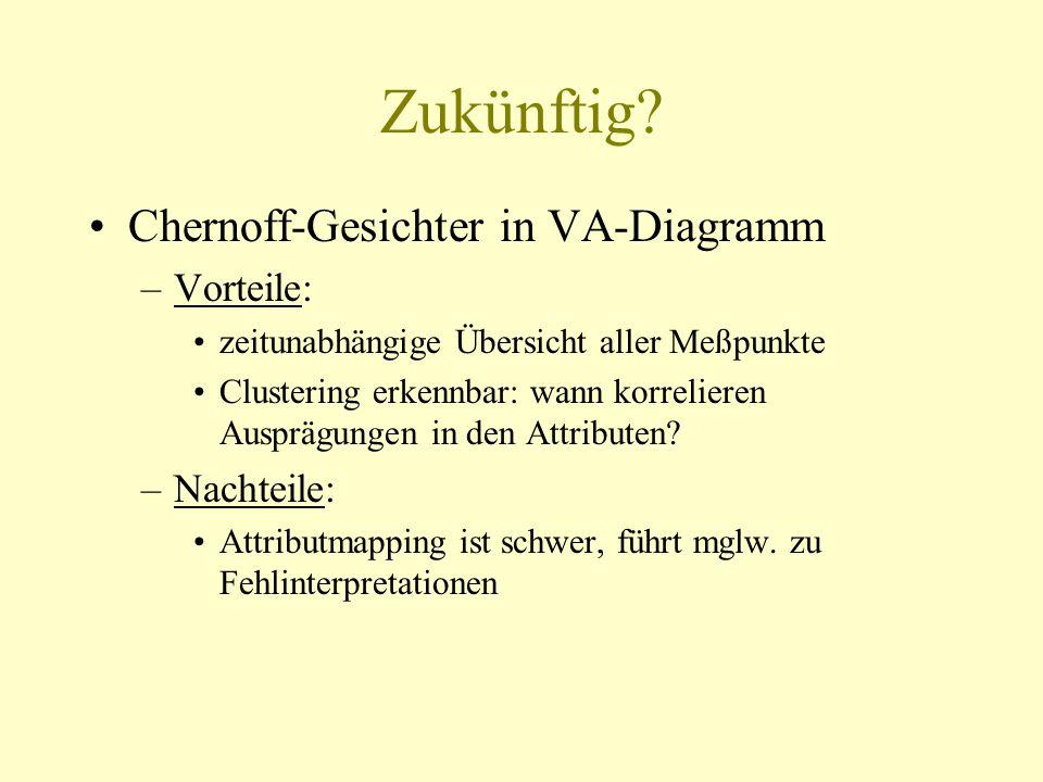 Zukünftig? Chernoff-Gesichter in VA-Diagramm –Vorteile: zeitunabhängige Übersicht aller Meßpunkte Clustering erkennbar: wann korrelieren Ausprägungen