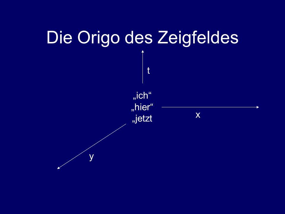 """Die Origo des Zeigfeldes """"ich """"hier """"jetzt t x y"""