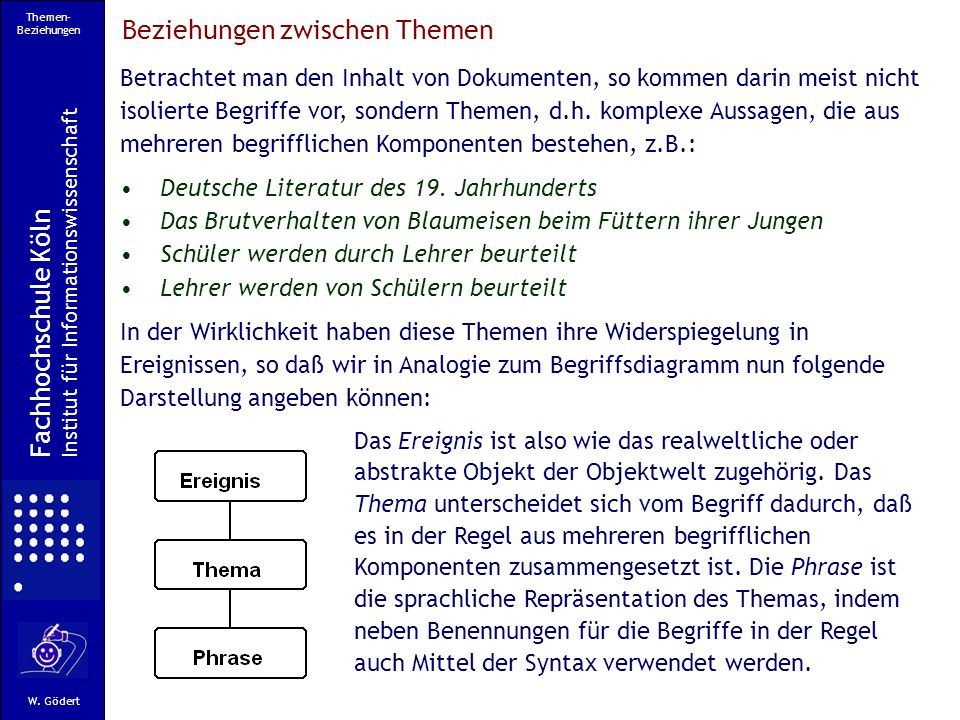 Themen- Beziehungen Fachhochschule Köln Institut für Informationswissenschaft W.