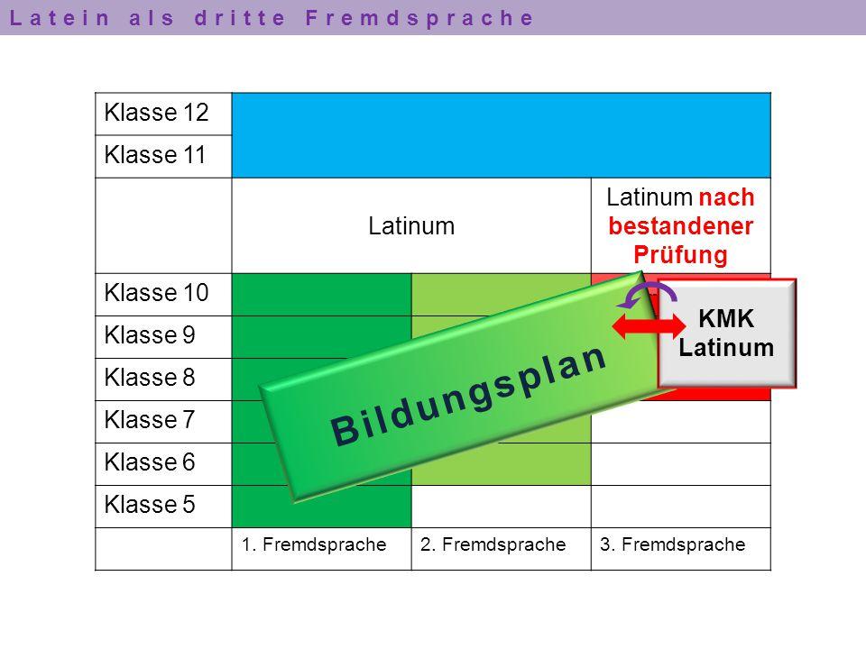 2 ½ Schuljahre für Lehrbuch- und Lektürephase Konzentration auf Wortschatz Satzlehre Formenlehre Konzentration auf grundlegende Fähigkeiten Latinum nach bestandener Prüfung 3.
