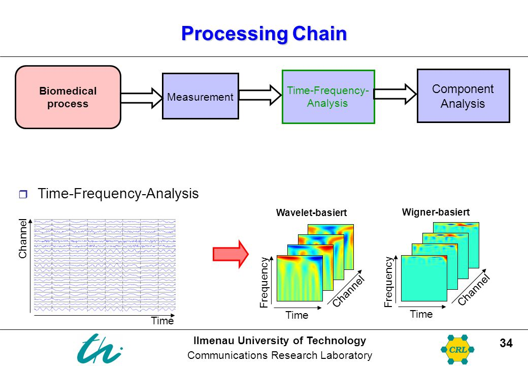 Ilmenau University of Technology Communications Research Laboratory 34 Processing Chain  Time-Frequency-Analysis Time Frequency Channel Time Frequency Channel Time Channel Wavelet-basiert Wigner-basiert Biomedical process Measurement Time-Frequency- Analysis Component Analysis