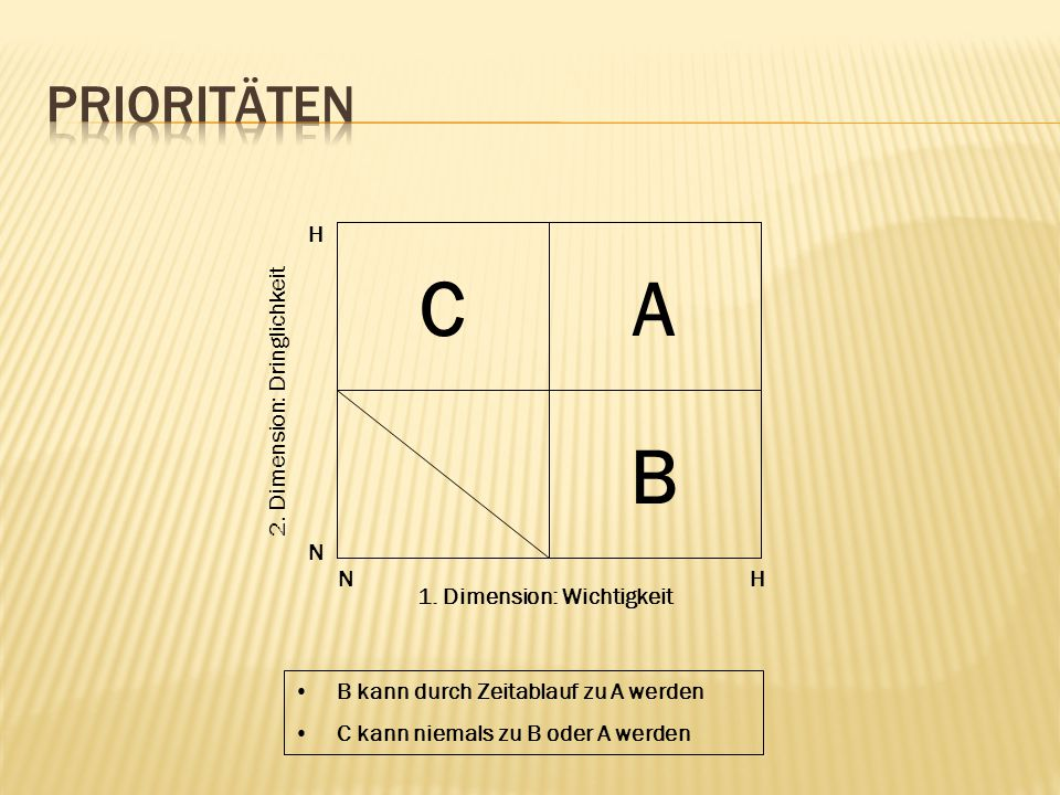 CA B 1. Dimension: Wichtigkeit 2. Dimension: Dringlichkeit B kann durch Zeitablauf zu A werden C kann niemals zu B oder A werden N H HN