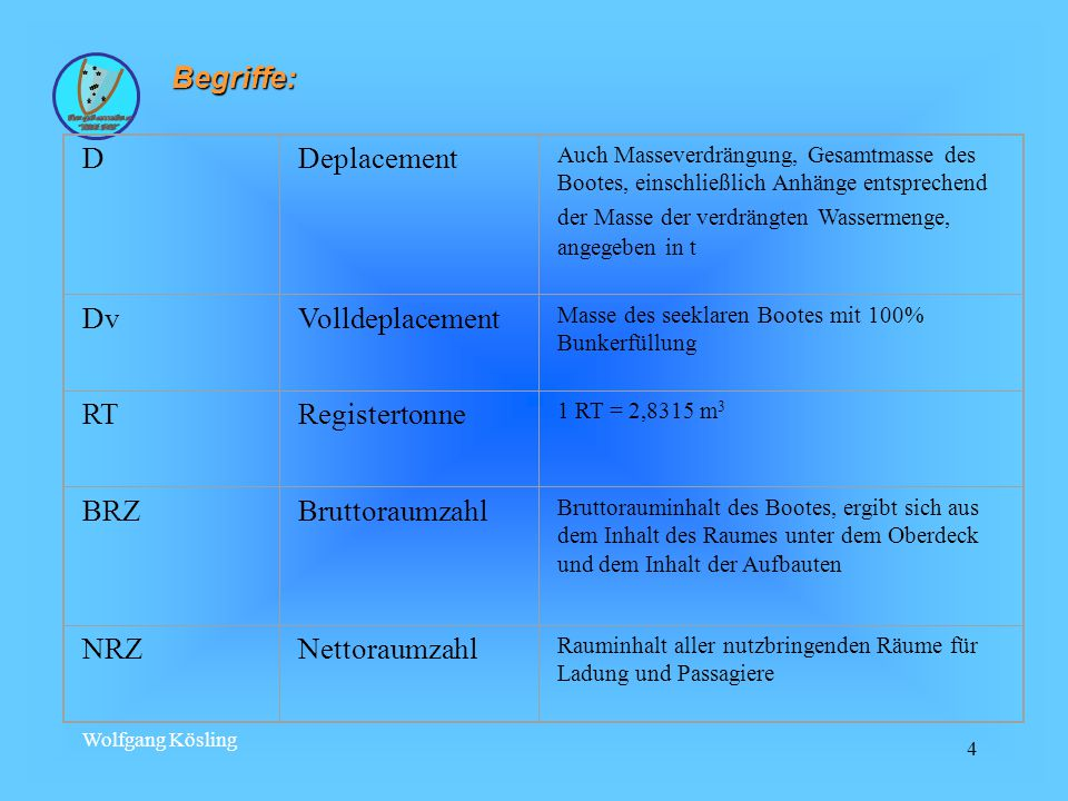 Wolfgang Kösling 115 Ankermanöver Bei Ankerkette: mindestens das Dreifache der Wassertiefe.