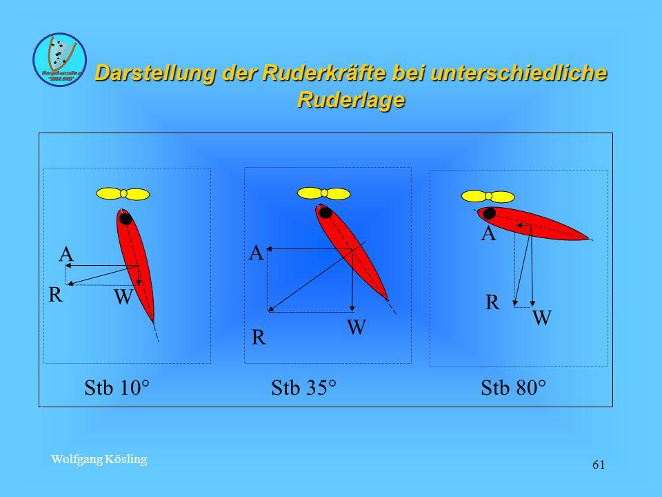 Wolfgang Kösling 61 A R W A R W A R W Stb 10° Stb 35° Stb 80° Darstellung der Ruderkräfte bei unterschiedliche Ruderlage