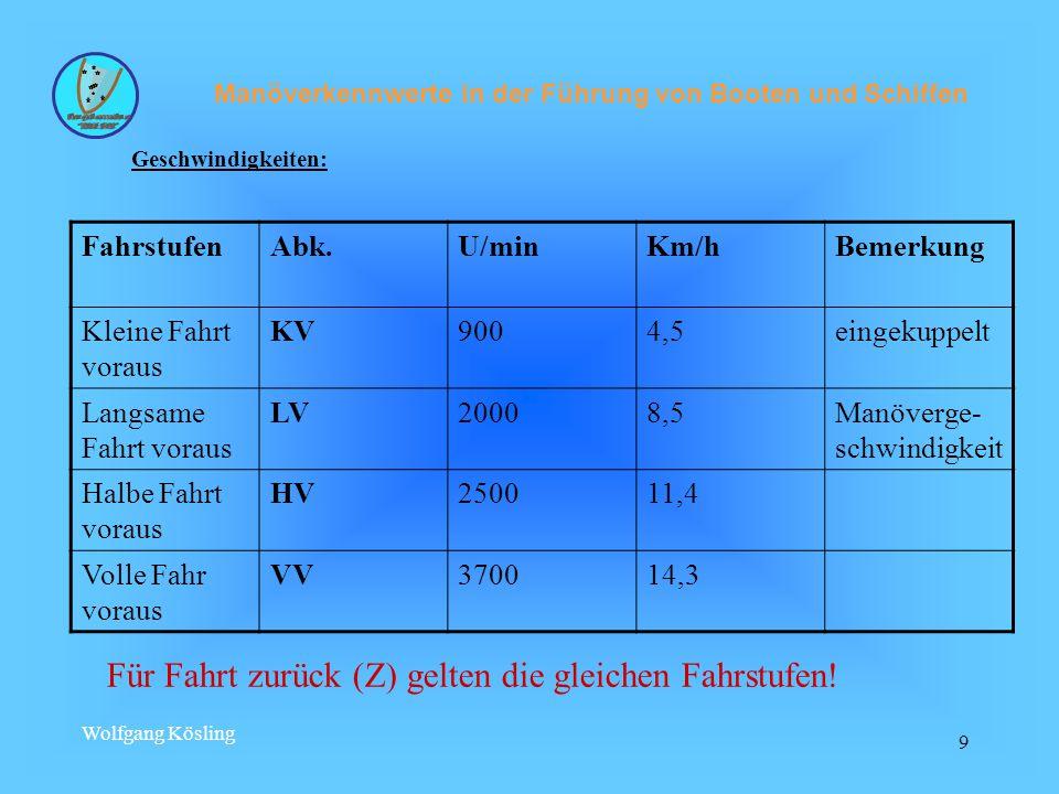 Wolfgang Kösling 40 Mitstrom (Kielwassersog): Durch erhöhte Strömungsgeschwindigkeit des Schraubenstroms sinkt in diesem Bereich der statische Druck und es kommt zu einer Grabenbildung.