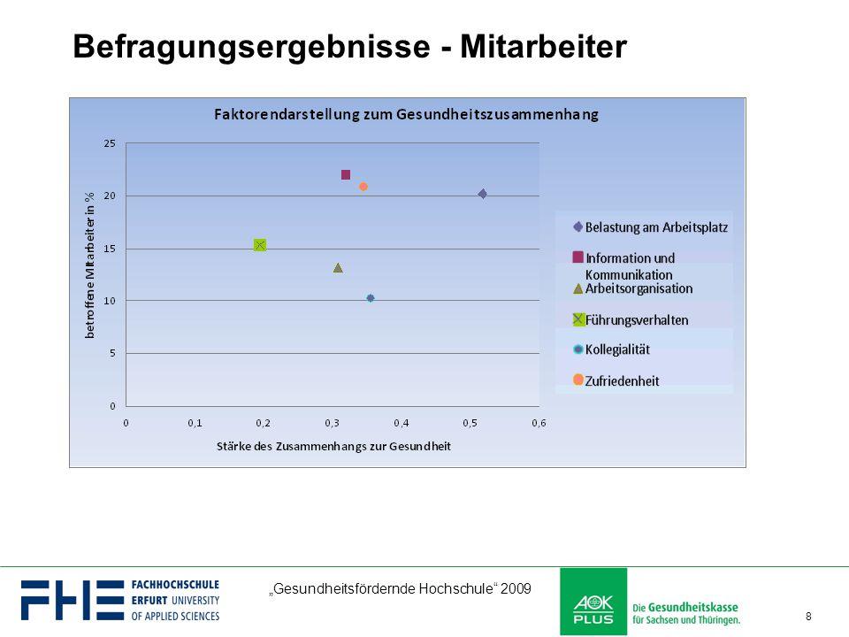 """""""Gesundheitsfördernde Hochschule"""" 2009 8 Befragungsergebnisse - Mitarbeiter"""