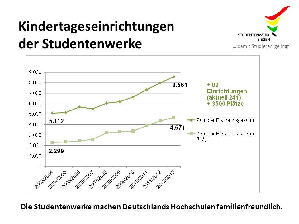 … damit Studieren gelingt! Kitaplätze der Studentenwerke in Nordrhein-Westfalen