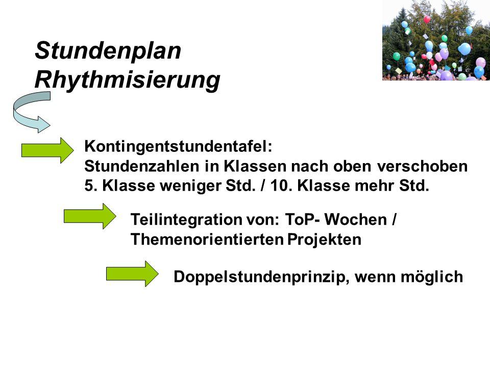 Stundenplan Rhythmisierung Kontingentstundentafel: Stundenzahlen in Klassen nach oben verschoben 5. Klasse weniger Std. / 10. Klasse mehr Std. Teilint
