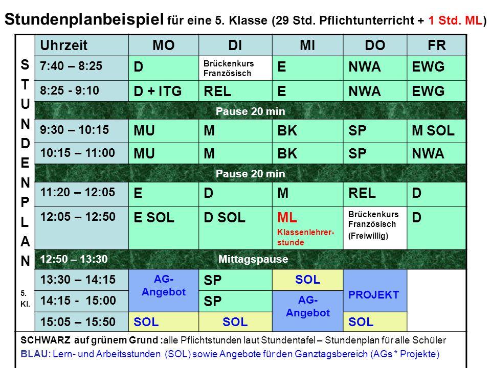 Stundenplanbeispiel für eine 5. Klasse (29 Std. Pflichtunterricht + 1 Std. ML) S T U N D E N P L A N 5. Kl. UhrzeitMODIMIDOFR 7:40 – 8:25 D Brückenkur
