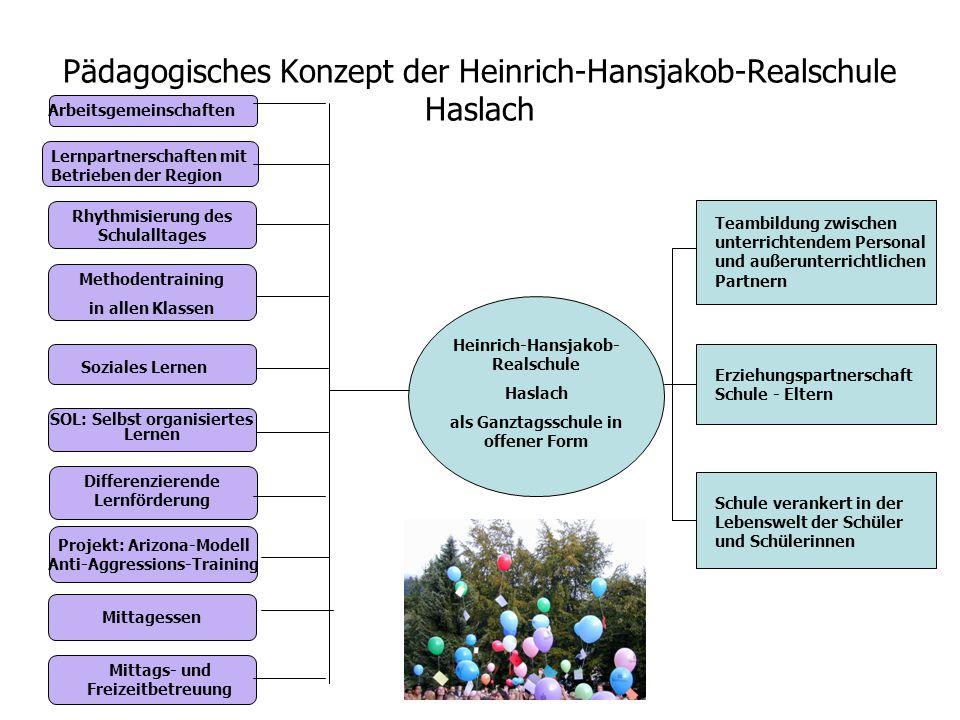Projekt: Arizona-Modell Anti-Aggressions-Training Pädagogisches Konzept der Heinrich-Hansjakob-Realschule Haslach Rhythmisierung des Schulalltages Soz