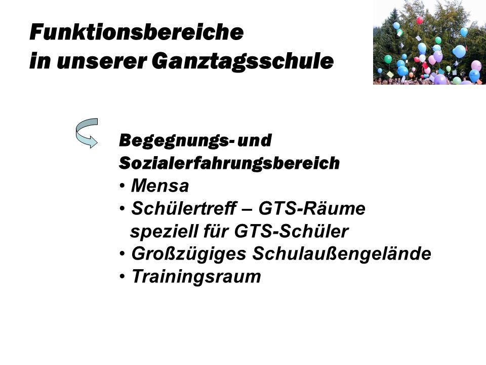 Funktionsbereiche in unserer Ganztagsschule Begegnungs- und Sozialerfahrungsbereich Mensa Schülertreff – GTS-Räume speziell für GTS-Schüler Großzügige