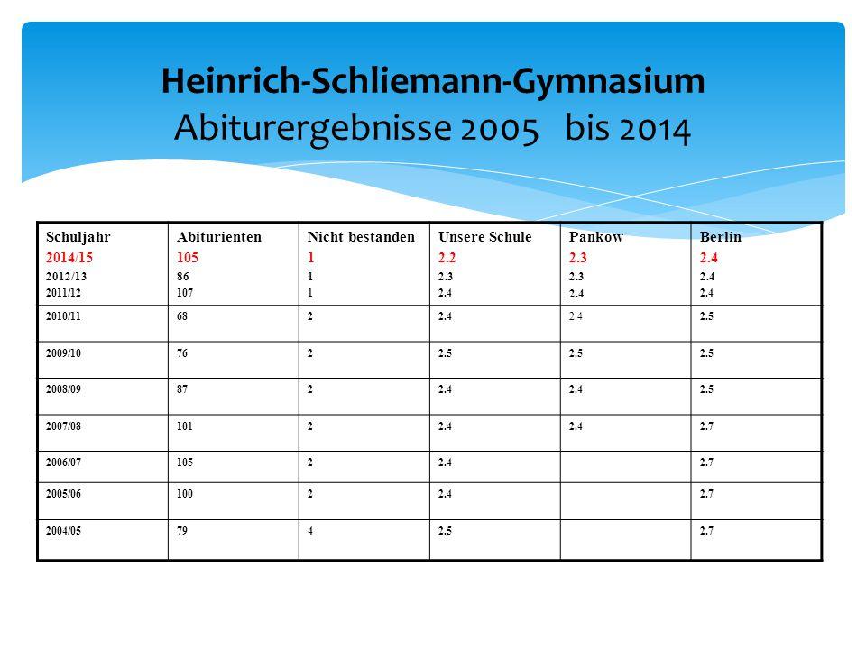 Heinrich-Schliemann-Gymnasium Abiturergebnisse 2005 bis 2014 Schuljahr 2014/15 2012/13 2011/12 Abiturienten 105 86 107 Nicht bestanden 1 Unsere Schule 2.2 2.3 2.4 Pankow 2.3 2.4 Berlin 2.4 2010/116822.4 2.5 2009/107622.5 2008/098722.4 2.5 2007/0810122.4 2.7 2006/0710522.42.7 2005/0610022.42.7 2004/057942.52.7