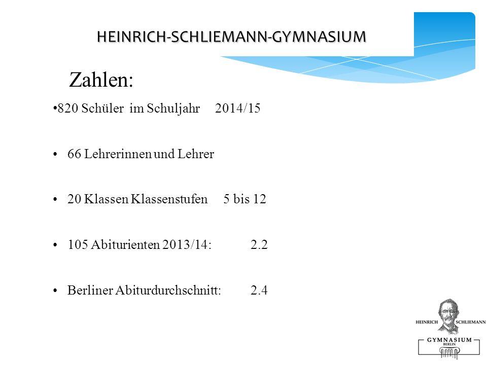 HEINRICH-SCHLIEMANN-GYMNASIUM HEINRICH-SCHLIEMANN-GYMNASIUM Zahlen: 820 Schüler im Schuljahr 2014/15 66 Lehrerinnen und Lehrer 20 Klassen Klassenstufen 5 bis 12 105 Abiturienten 2013/14: 2.2 Berliner Abiturdurchschnitt: 2.4